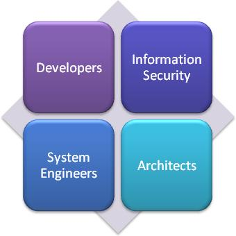 There are four <abbr>VA TRM</abbr> Roles; Developers, Information Security, System Engineers and Architects.